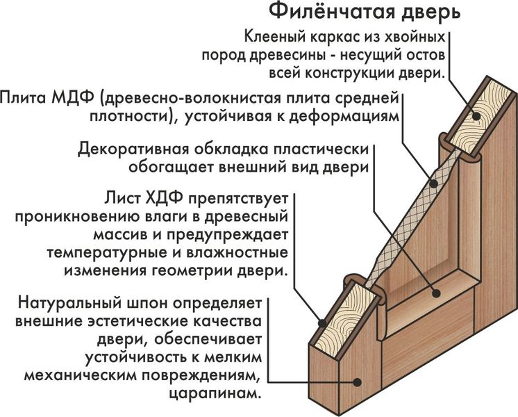 Филенчатые двери своими руками - Приморско-Ахтарск